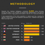 Humanitarian Index Methodology