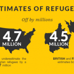 Knowledge Gap in the number of refugees
