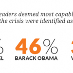 Angela Merkel, Barack Obama and Vladimir Putin deemed most capable of managing the crisis