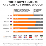 Western publics believe their governments are doing enough