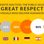 The Public Holds Great Respect for those who deliver humanitarian aid