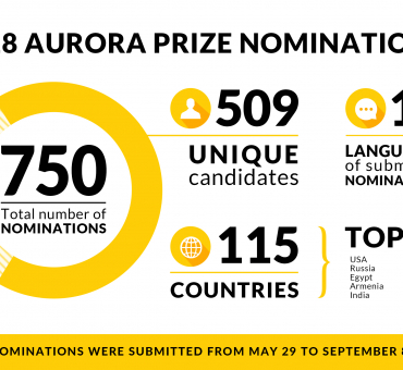 750 Nominations Submitted for the 2018 Aurora Prize main image
